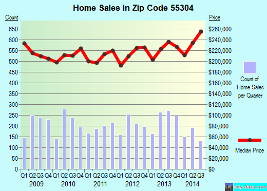 Zip code 55304 (ANDOVER, Minnesota) real estate house value trends