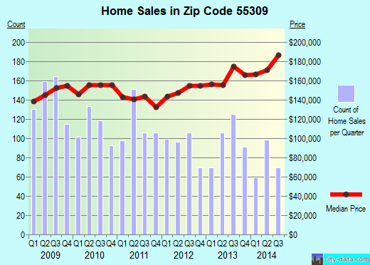 Zip code 55309 (Big Lake, Minnesota) real estate house value trends