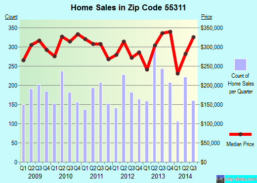 Zip code 55311 (Maple Grove, Minnesota) real estate house value trends