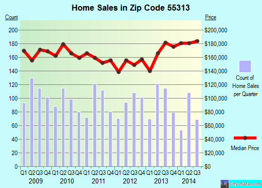 Zip code 55313 (Buffalo, Minnesota) real estate house value trends