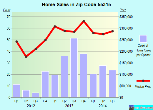 Zip code 55315 (Carver, Minnesota) real estate house value trends