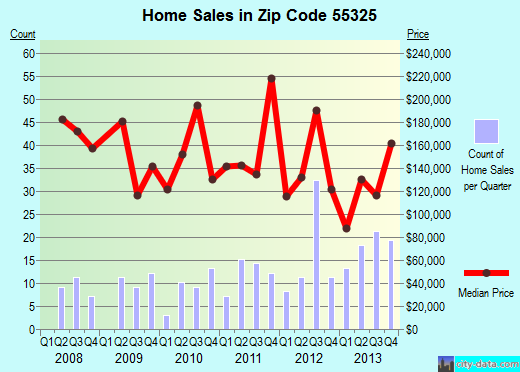 Zip code 55325 (Dassel, Minnesota) real estate house value trends