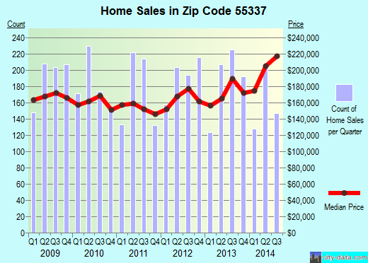 Zip code 55337 (Burnsville, Minnesota) real estate house value trends