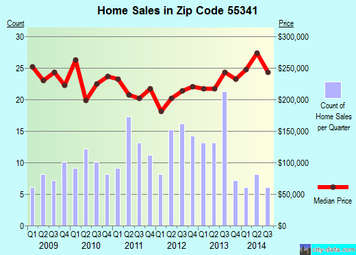 Zip code 55341 (Hanover, Minnesota) real estate house value trends