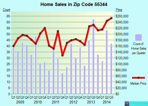 Zip code 55344 (Eden Prairie, Minnesota) real estate house value trends