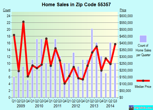 Zip code 55357 (Greenfield, Minnesota) real estate house value trends
