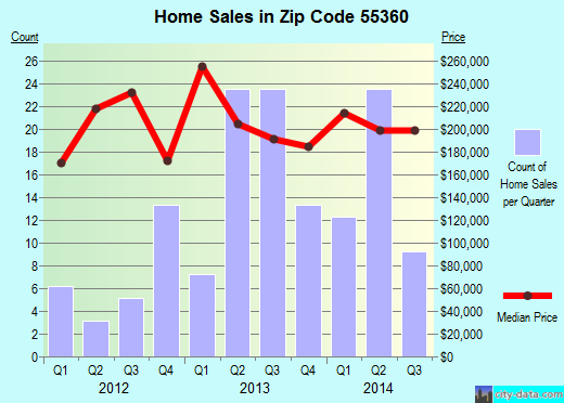 Zip code 55360 (Mayer, Minnesota) real estate house value trends