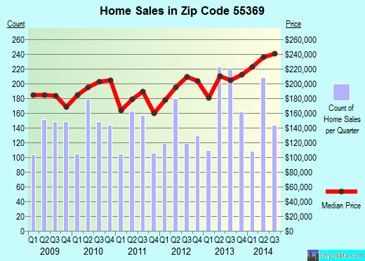Zip code 55369 (Maple Grove, Minnesota) real estate house value trends