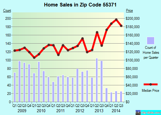 Zip code 55371 (Princeton, Minnesota) real estate house value trends