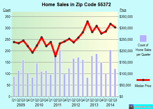 Zip code 55372 (Prior Lake, Minnesota) real estate house value trends