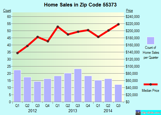 Zip code 55373 (Greenfield, Minnesota) real estate house value trends