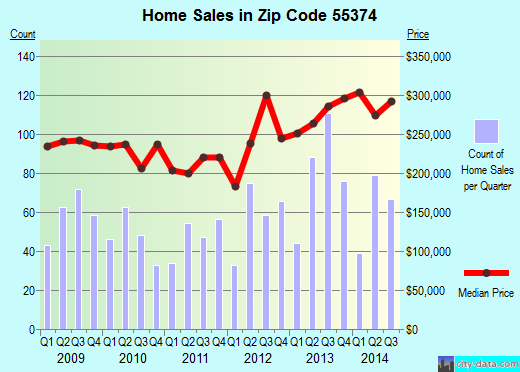 Zip code 55374 (Corcoran, Minnesota) real estate house value trends