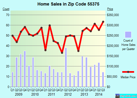 Zip code 55375 (Minnetrista, Minnesota) real estate house value trends