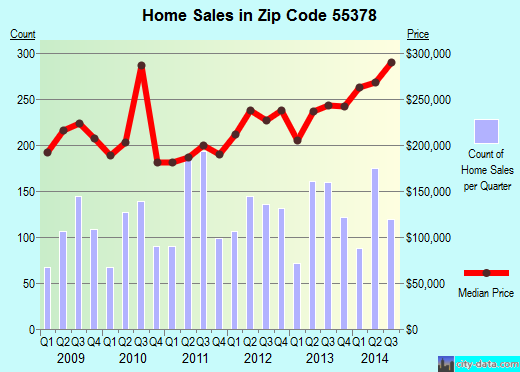 Zip code 55378 (Savage, Minnesota) real estate house value trends