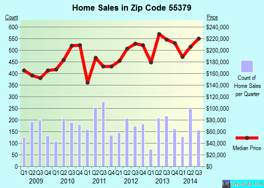 Zip code 55379 (Shakopee, Minnesota) real estate house value trends