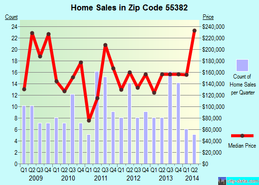 Zip code 55382 (South Haven, Minnesota) real estate house value trends
