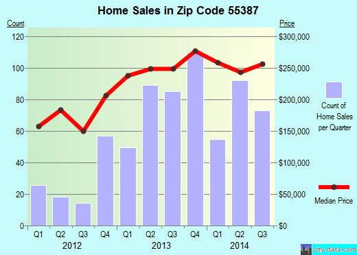 Zip code 55387 (Waconia, Minnesota) real estate house value trends