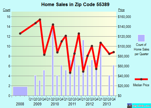 Zip code 55389 (Watkins, Minnesota) real estate house value trends