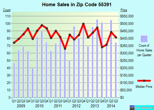 Zip code 55391 (Orono, Minnesota) real estate house value trends