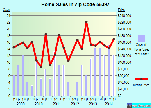 Zip code 55397 (Norwood Young America, Minnesota) real estate house value trends
