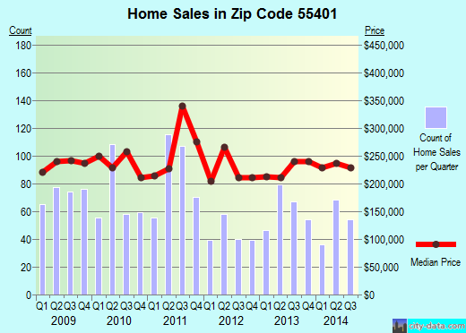 Zip code 55401 (MINNEAPOLIS, Minnesota) real estate house value trends