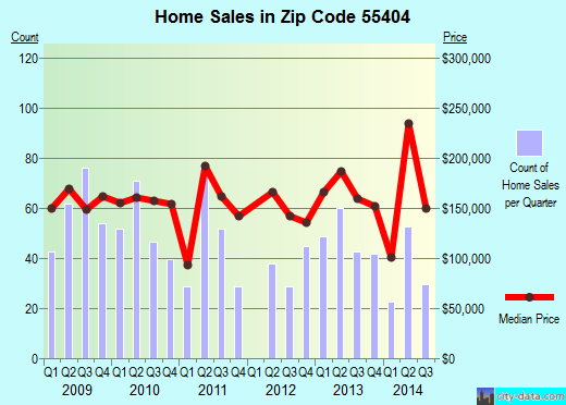 Zip code 55404 (Minneapolis, Minnesota) real estate house value trends