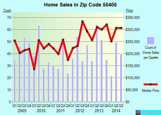 Zip code 55405 (Minneapolis, Minnesota) real estate house value trends