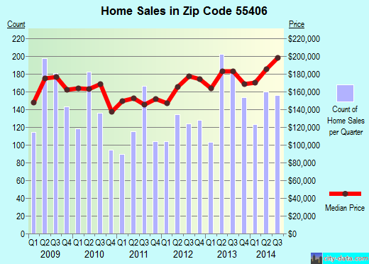 Zip code 55406 (Minneapolis, Minnesota) real estate house value trends