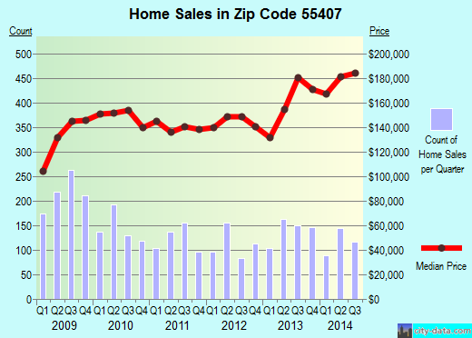 Zip code 55407 (MINNEAPOLIS, Minnesota) real estate house value trends