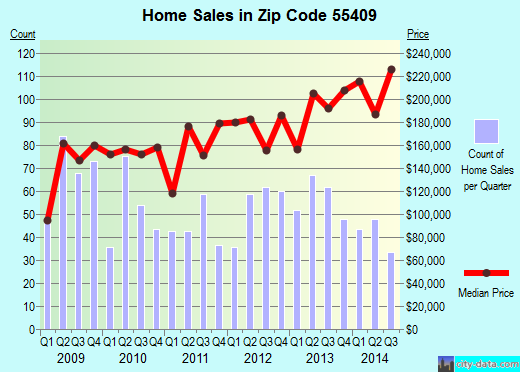 Zip code 55409 (Minneapolis, Minnesota) real estate house value trends