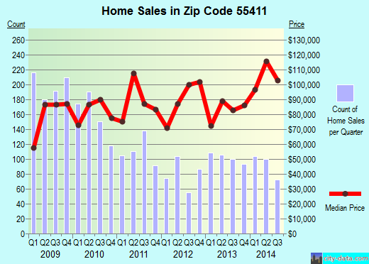 Zip code 55411 (Minneapolis, Minnesota) real estate house value trends