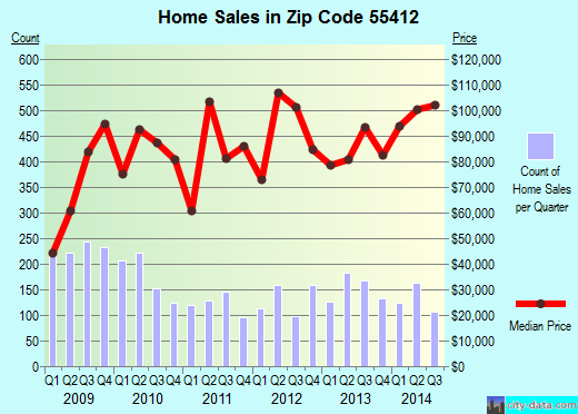Zip code 55412 (MINNEAPOLIS, Minnesota) real estate house value trends