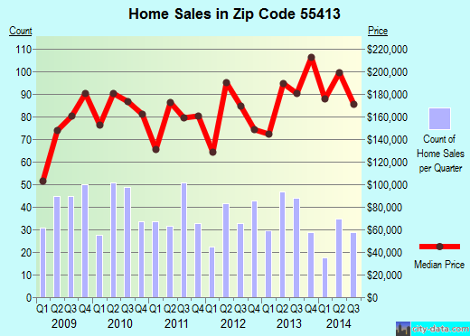 Zip code 55413 (MINNEAPOLIS, Minnesota) real estate house value trends