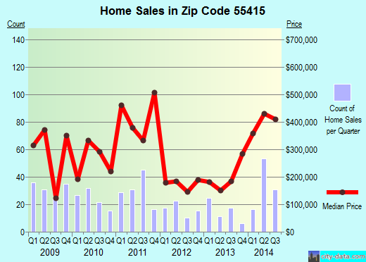 Zip code 55415 (Minneapolis, Minnesota) real estate house value trends
