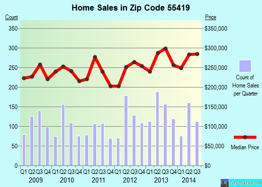 Zip code 55419 (Minneapolis, Minnesota) real estate house value trends