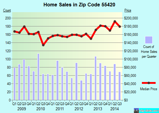 Zip code 55420 (Bloomington, Minnesota) real estate house value trends