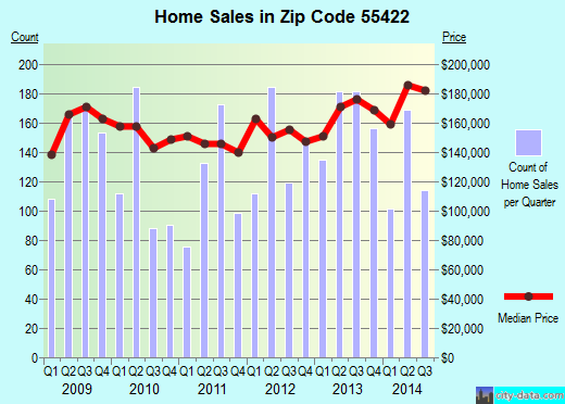 Zip code 55422 (Golden Valley, Minnesota) real estate house value trends