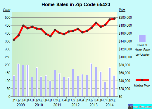 Zip code 55423 (Richfield, Minnesota) real estate house value trends