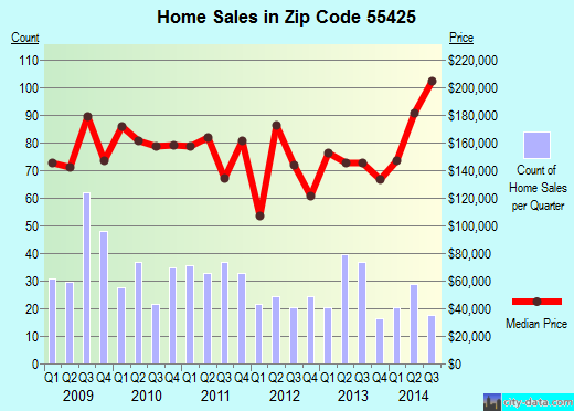 Zip code 55425 (Bloomington, Minnesota) real estate house value trends
