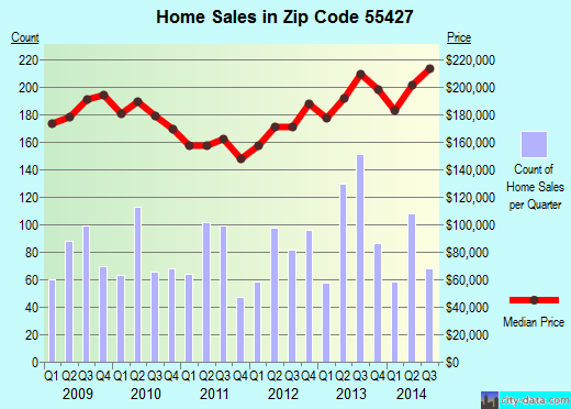 Zip code 55427 (CRYSTAL, Minnesota) real estate house value trends