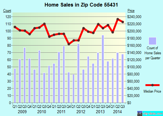 Zip code 55431 (Bloomington, Minnesota) real estate house value trends