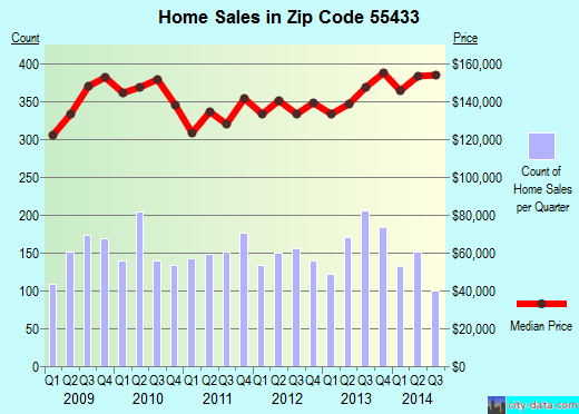 Zip code 55433 (Coon Rapids, Minnesota) real estate house value trends