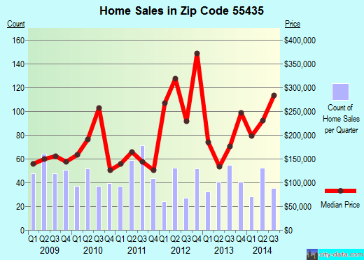 Zip code 55435 (EDINA, Minnesota) real estate house value trends