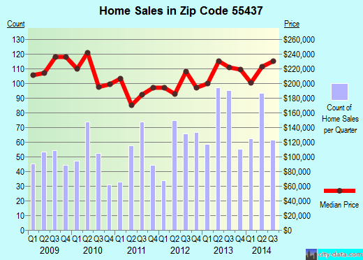 Zip code 55437 (Bloomington, Minnesota) real estate house value trends