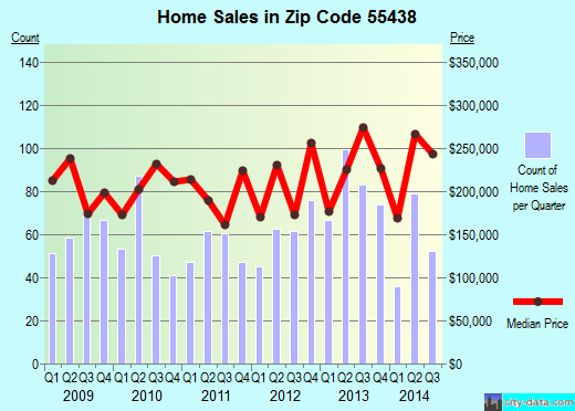 Zip code 55438 (Bloomington, Minnesota) real estate house value trends