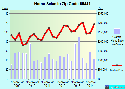 Zip code 55441 (Plymouth, Minnesota) real estate house value trends