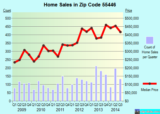 Zip code 55446 (Plymouth, Minnesota) real estate house value trends