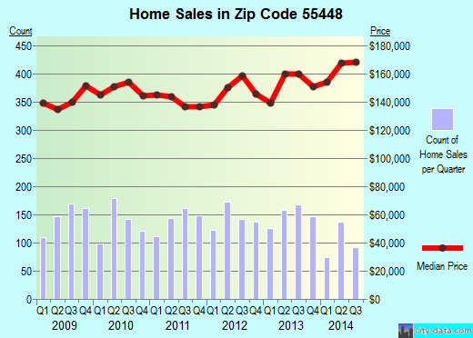 Zip code 55448 (Coon Rapids, Minnesota) real estate house value trends