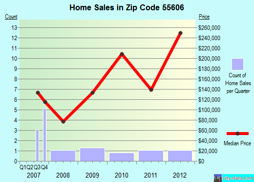 Zip code 55606 (, Minnesota) real estate house value trends