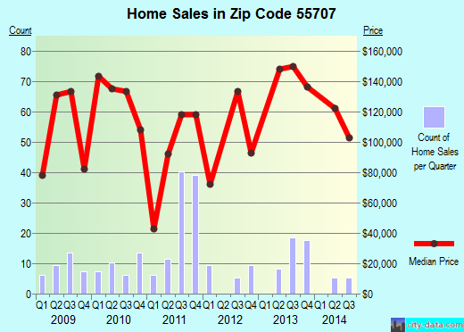 Zip code 55707 (Barnum, Minnesota) real estate house value trends